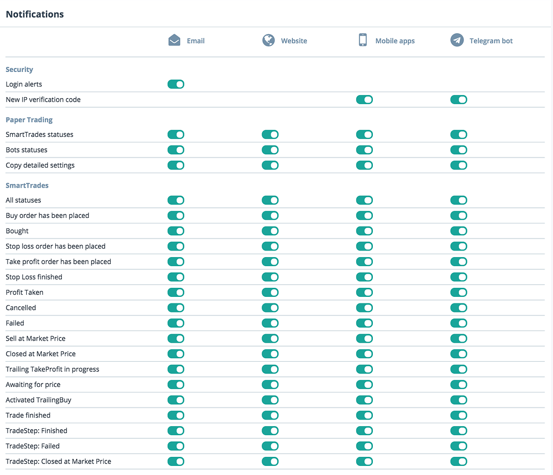 3Commas Bildirim Seçenekleri